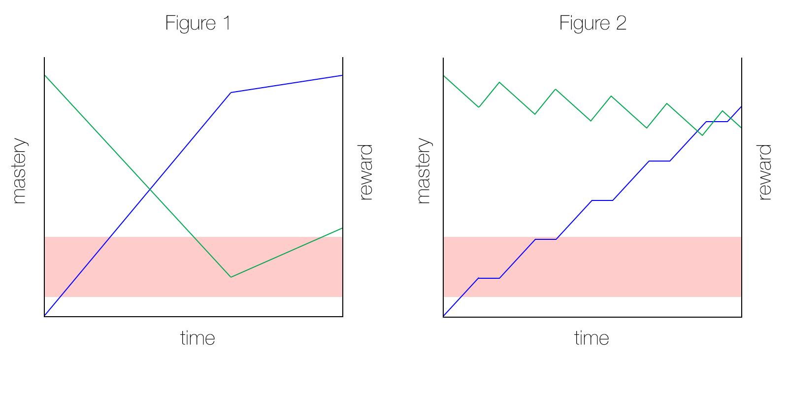 Mastery vs. Reward, Figure 1 and 2