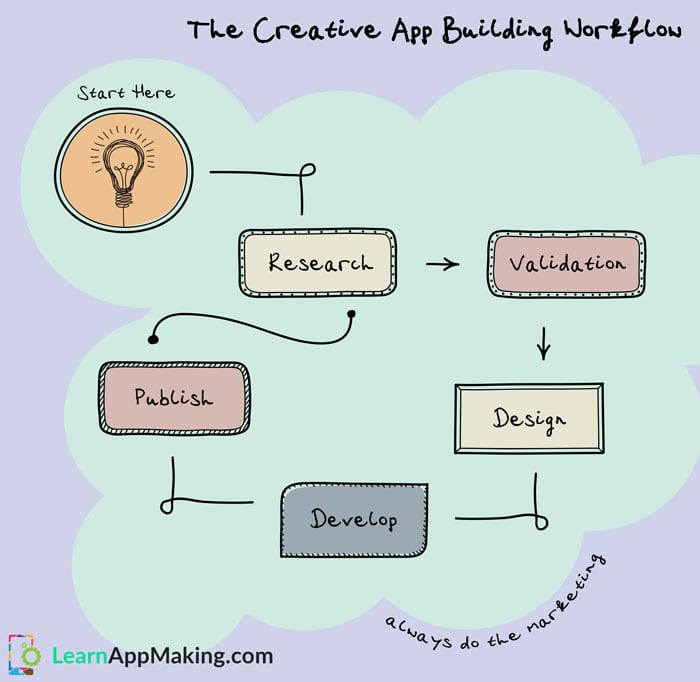 The Creative App Building Workflow Learnappmaking