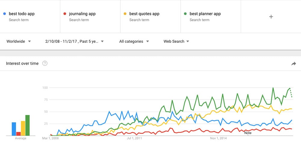 Google Trends App Ideas