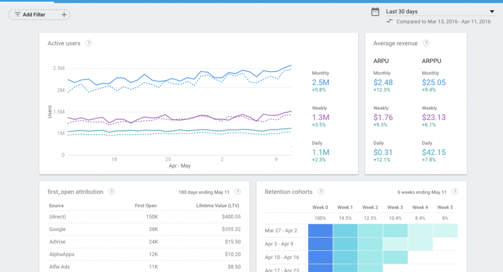 Google Firebase Analytics