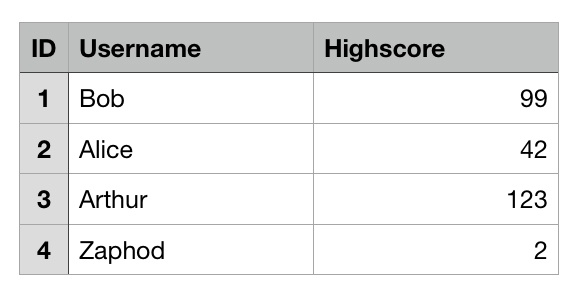 Database Spreadsheet Example