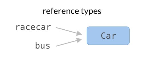 Reference type diagram Swift