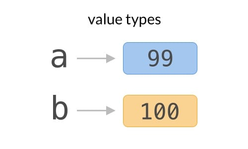Value type diagram Swift
