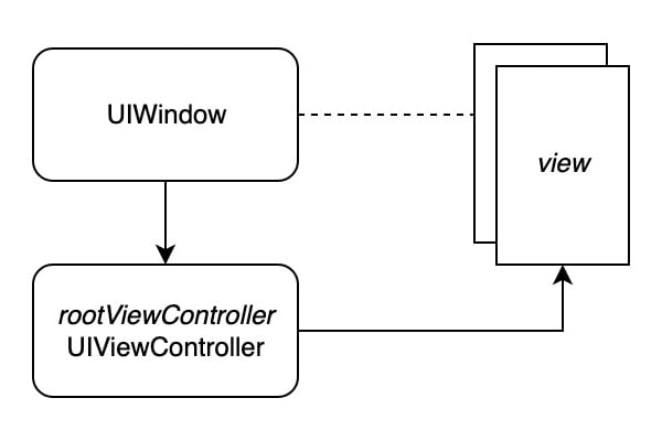 View Controller Hierarchy 1