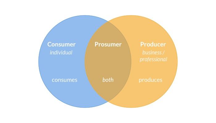 Prosumer, Venn diagram